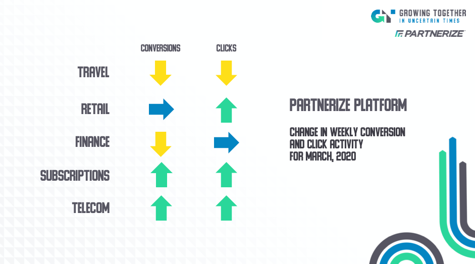 Partnerize Trends March 2020