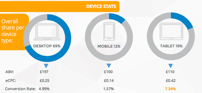 Device Stats