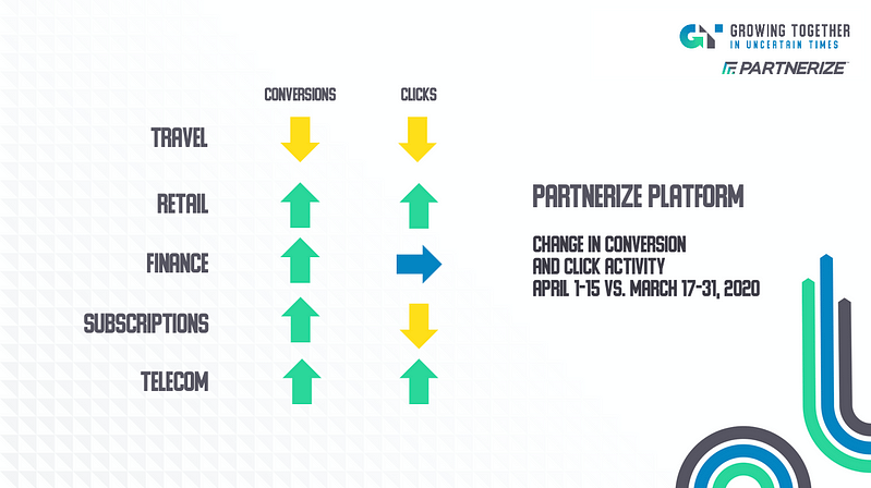 Partnerize Platform Sales Trend Data April 2020