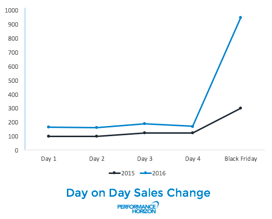Day on Day Sales Change