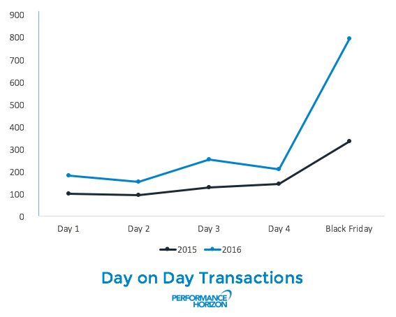 Day on Day Transaction Change