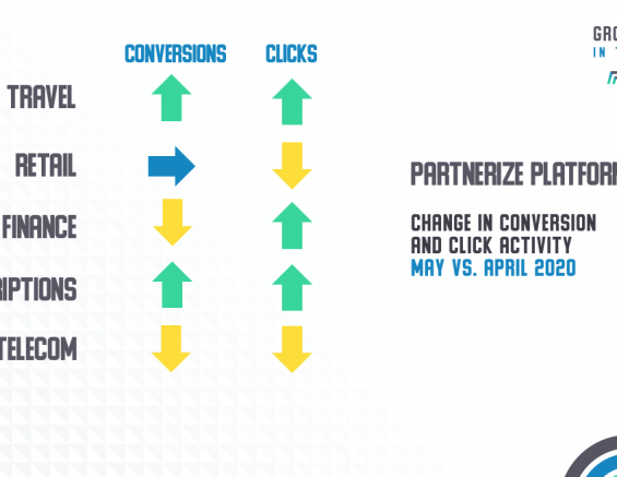Featured Image Partnerize Blog -May Brings Strong Growth Spurt for Partnership Sales Across Industries