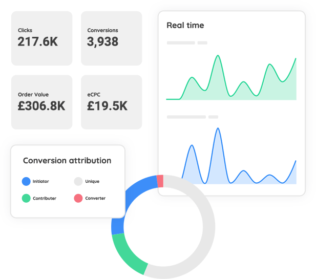 Collage of Partnerize dashboard tracking interface features